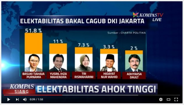 survey charta politica